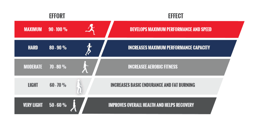 measuring heart rate in athletes